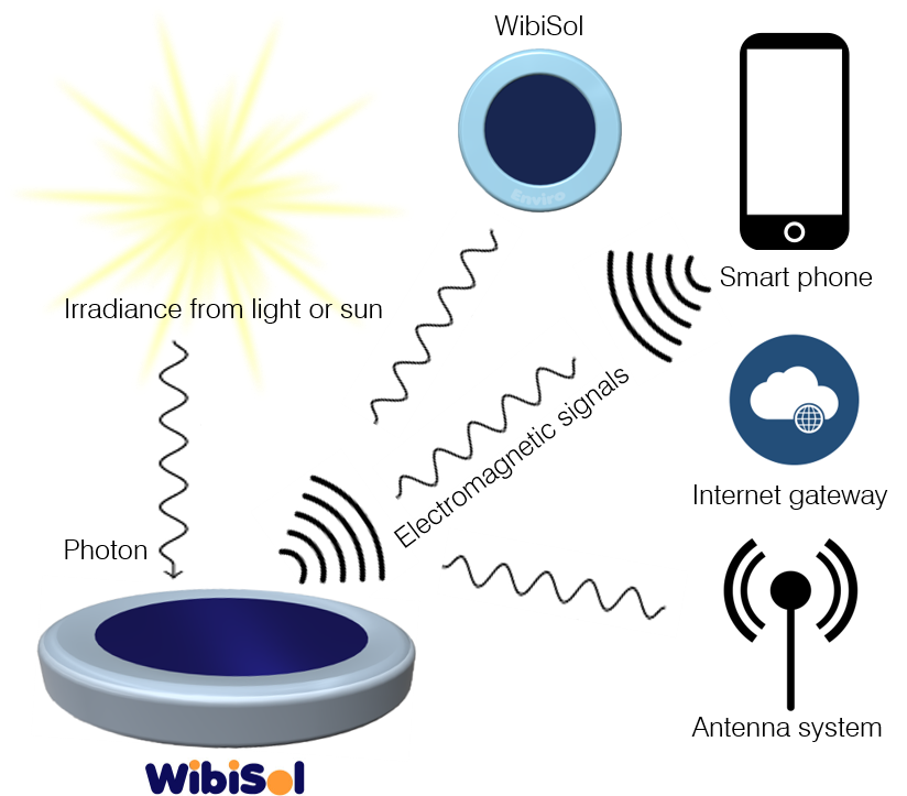 WibiSol technology